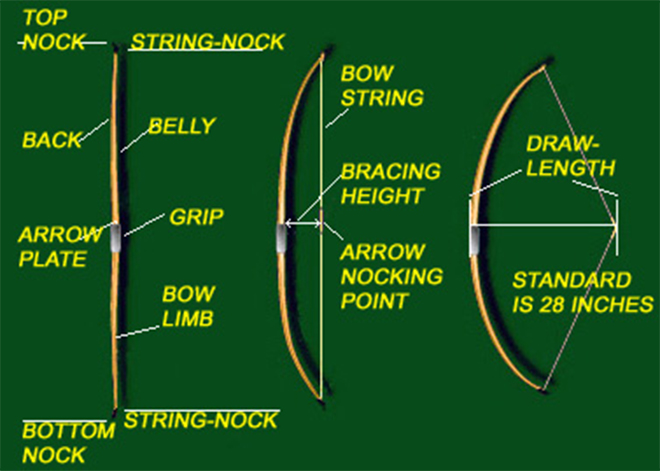 Longbow Technical